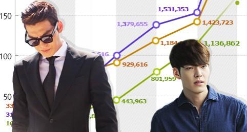 KIM Woo-bin, a New Ticket Selling Star